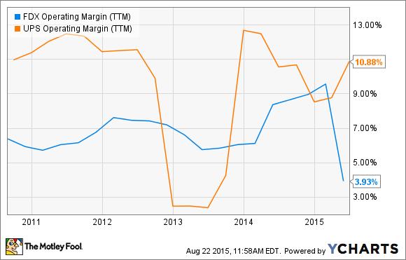 FDX Operating Margin (TTM) Chart