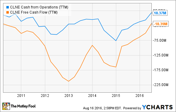 CLNE Cash from Operations (TTM) Chart