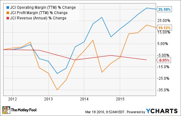 JCI Operating Margin (TTM) Chart
