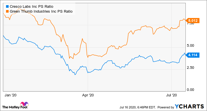 CRLBF PS Ratio Chart