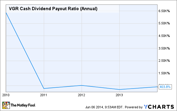 VGR Cash Dividend Payout Ratio (Annual) Chart