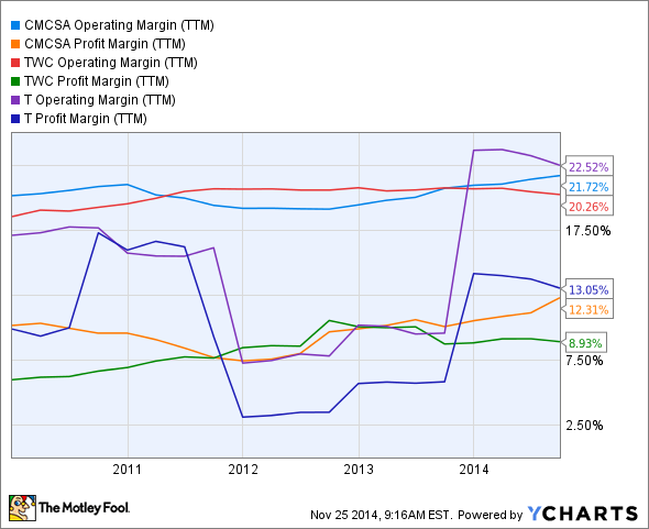 CMCSA Operating Margin (TTM) Chart