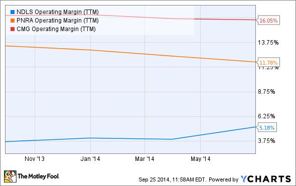 NDLS Operating Margin (TTM) Chart