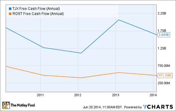 TJX Free Cash Flow (Annual) Chart