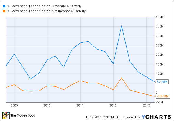 GTAT Revenue Quarterly Chart