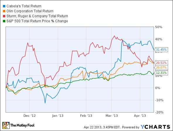 CAB Total Return Price Chart