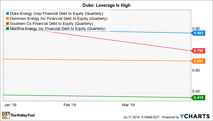 DUK Financial Debt to Equity (Quarterly) Chart