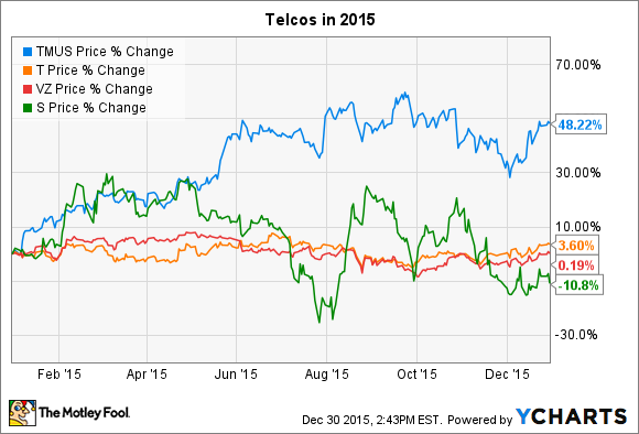 Sprint Stock Quote Entrancing Can Tmobile Stock Keep Climbing In 2016  The Motley Fool