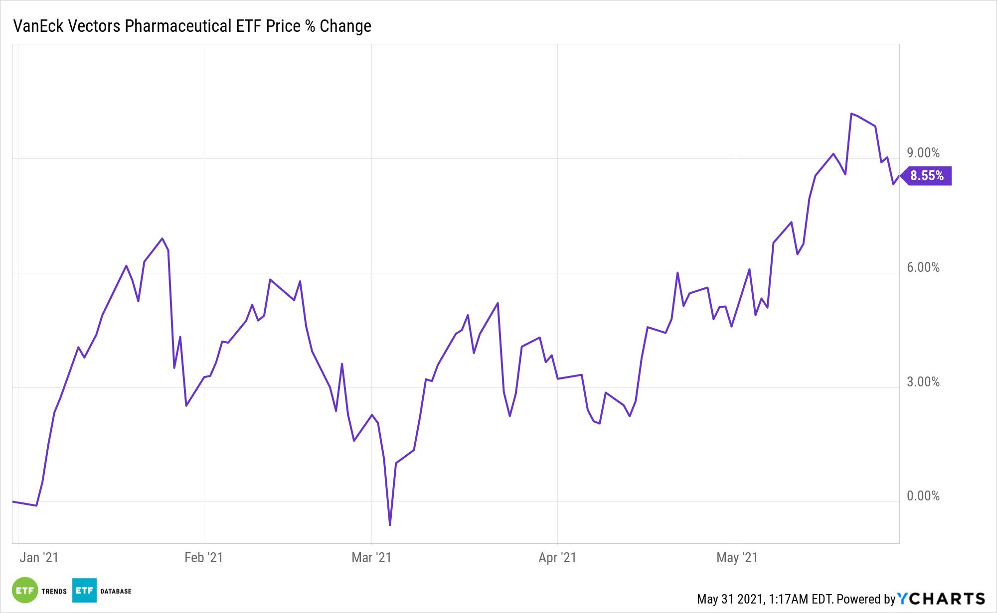 PPH Chart