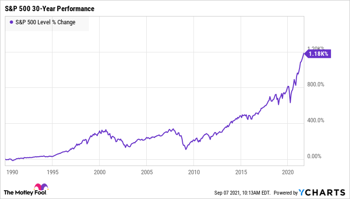 Chart showing upward trend in the S&P 500 over 30 years.