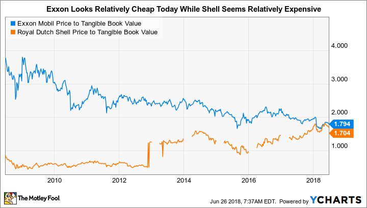 Better Dividend Stock Exxonmobil Corporation Vs Royal Dutch Shell