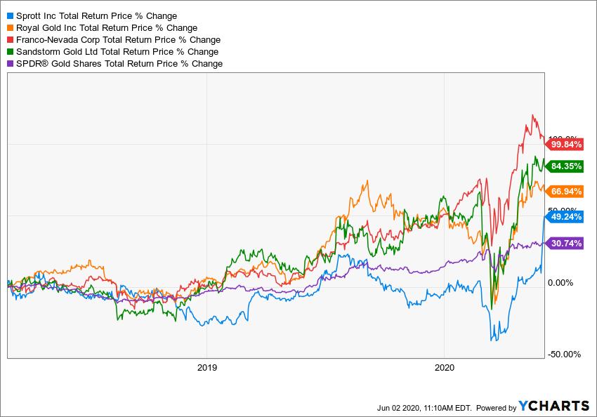 SPOXD Total Return Price Chart