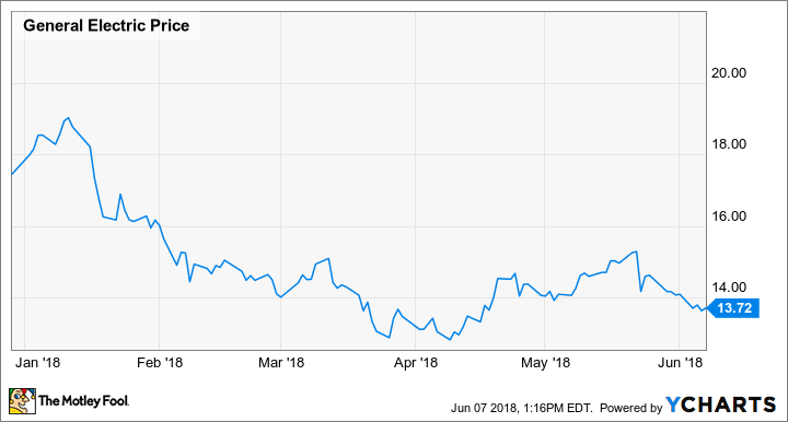 Ge stock is on sale again the motley fool