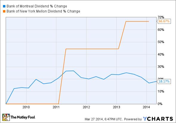 BMO Dividend Chart