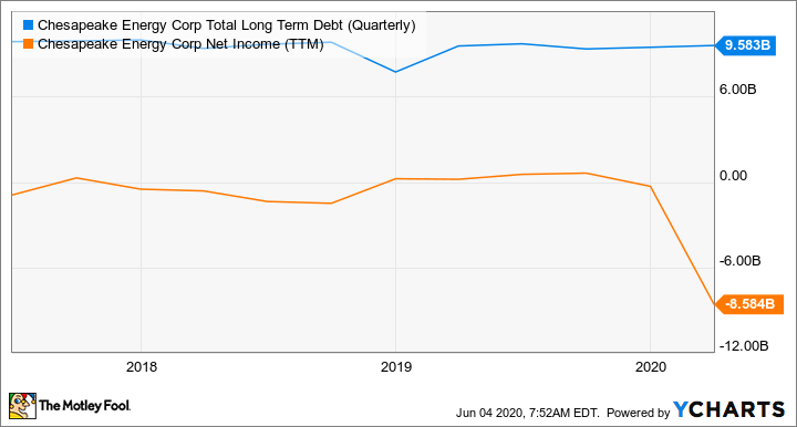 CHK Total Long Term Debt (Quarterly) Chart