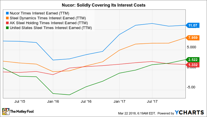 NUE Times Interest Earned (TTM) Chart