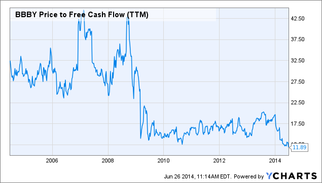 BBBY Price to Free Cash Flow (TTM) Chart