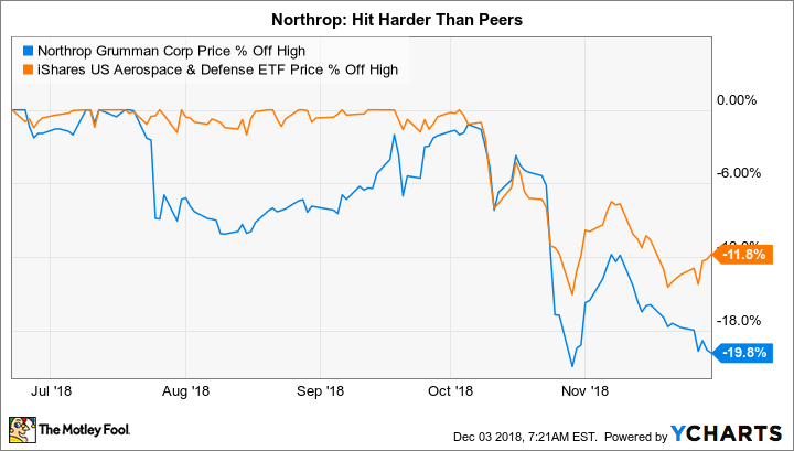 1 Defense Stock Worth Looking at Today | The Motley Fool
