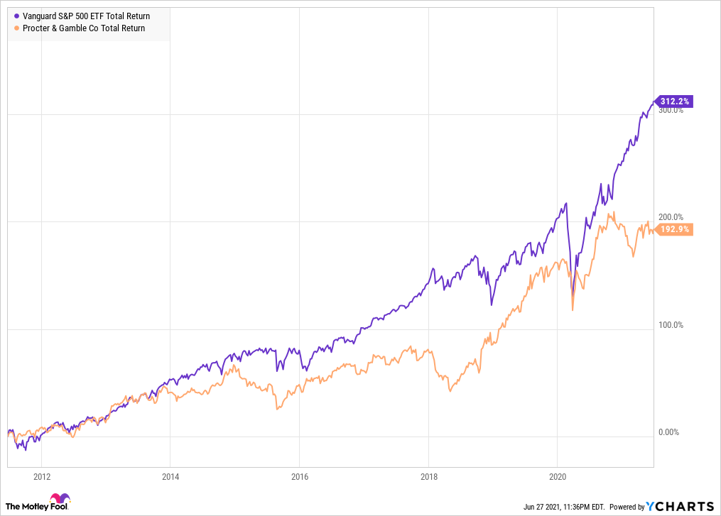 VOO Total Return Level Chart