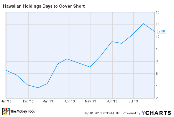 HA Days to Cover Short Chart