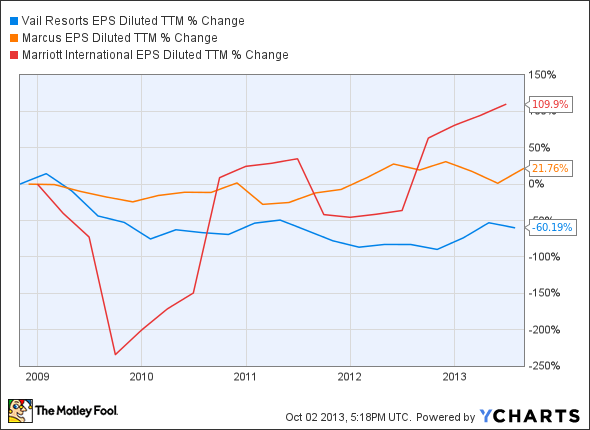 MTN EPS Diluted TTM Chart