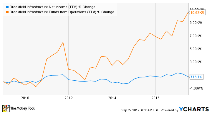 BIP.UN Net Income (TTM) Chart