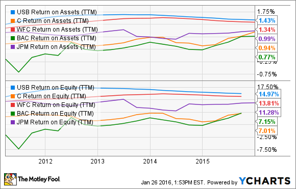 USB Return on Assets (TTM) Chart