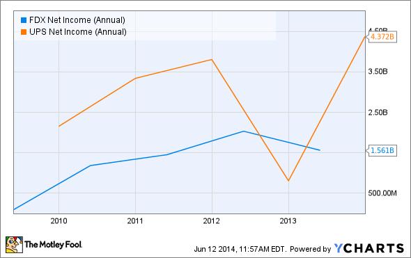 FDX Net Income (Annual) Chart
