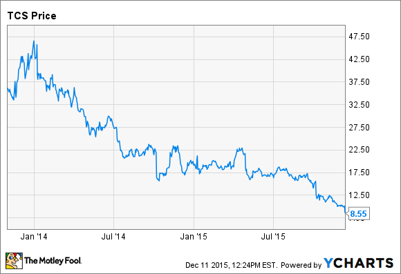 c7052772d The Container Store Group Inc. Slumps on Analyst Downgrade -- The ...