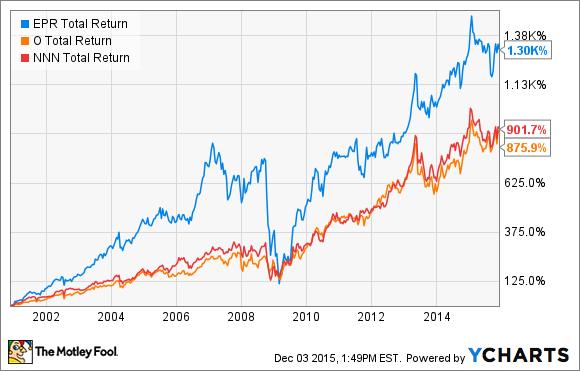 EPR Total Return Price Chart