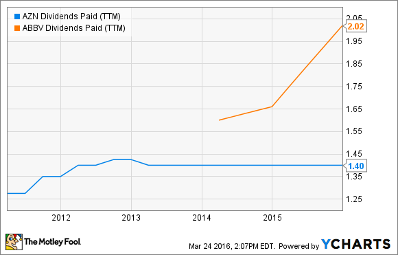 AZN Dividends Paid (TTM) Chart