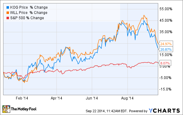 Why Kodiak Oil & Gas Corp Stock Has Skyrocketed 20 87% in