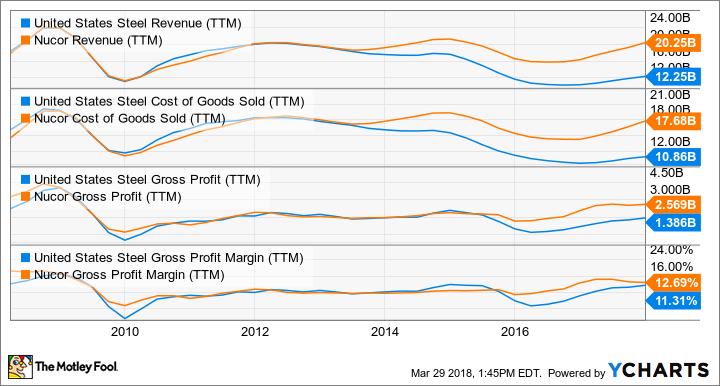X Revenue (TTM) Chart