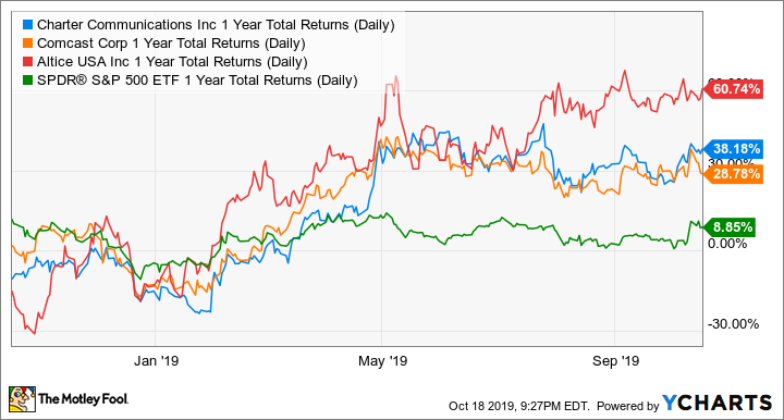 CHTR 1 Year Total Returns (Daily) Chart