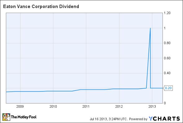 EV Dividend Chart