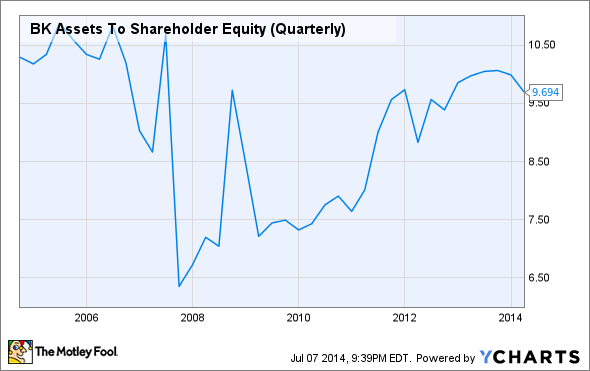 BK Assets To Shareholder Equity (Quarterly) Chart