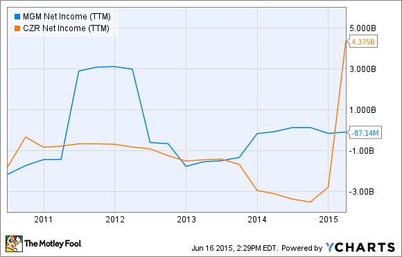 MGM Net Income (TTM) Chart