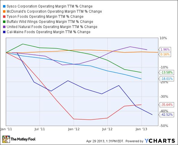 SYY Operating Margin TTM Chart