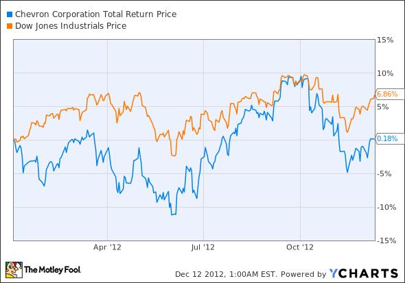 CVX Total Return Price Chart