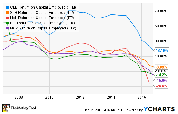 CLB Return on Capital Employed (TTM) Chart