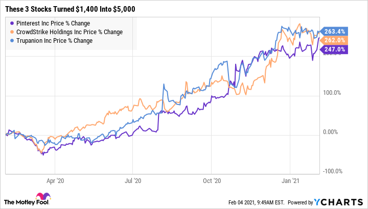 Expecting 1 400 Soon These 3 Stocks Would Ve Turned It Into 5 000 In Just 1 Year The Motley Fool