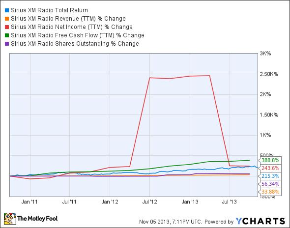 SIRI Total Return Price Chart