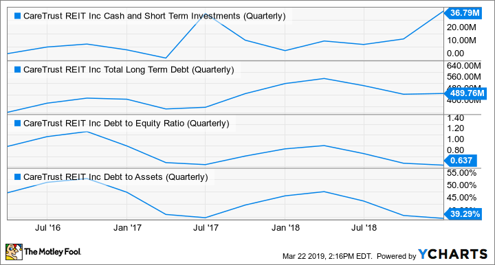 CTRE Cash and Short Term Investments (Quarterly) Chart