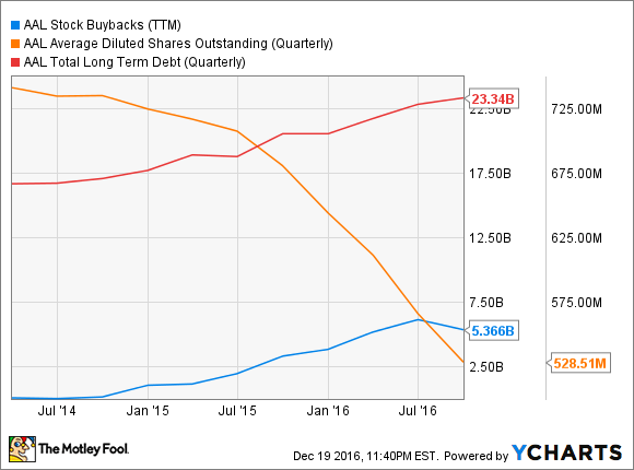 AAL Stock Buybacks (TTM) Chart