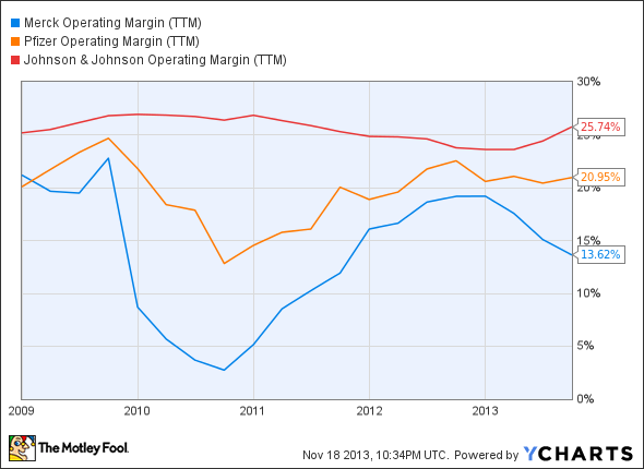 MRK Operating Margin (TTM) Chart