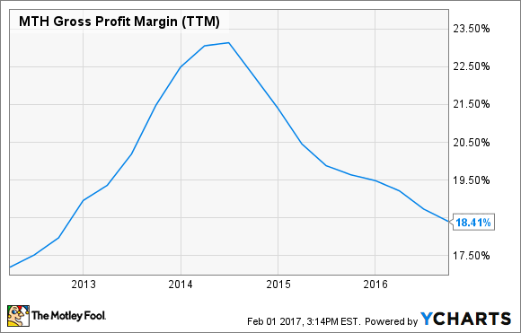MTH Gross Profit Margin (TTM) Chart