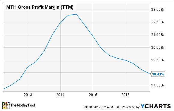 MTH Gross Profit Margin (TTM) Chart