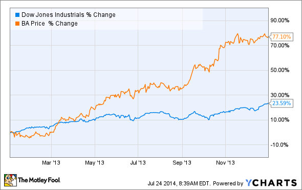 Intel Corporation Is the Dow's Best Stock for 2014, but It Will Disappoint You Next Year | The ...