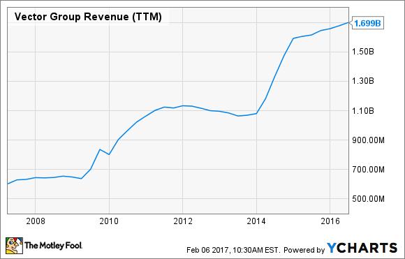 VGR Revenue (TTM) Chart