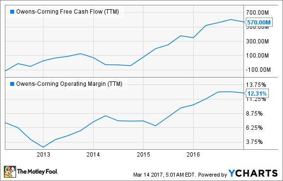 OC Free Cash Flow (TTM) Chart